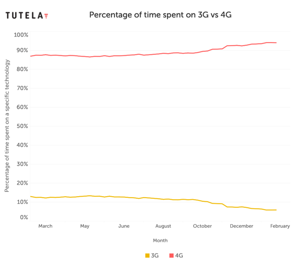 % time on 3G line chart-1