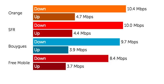 France: Orange provides best 3G and 4G speed but SFR