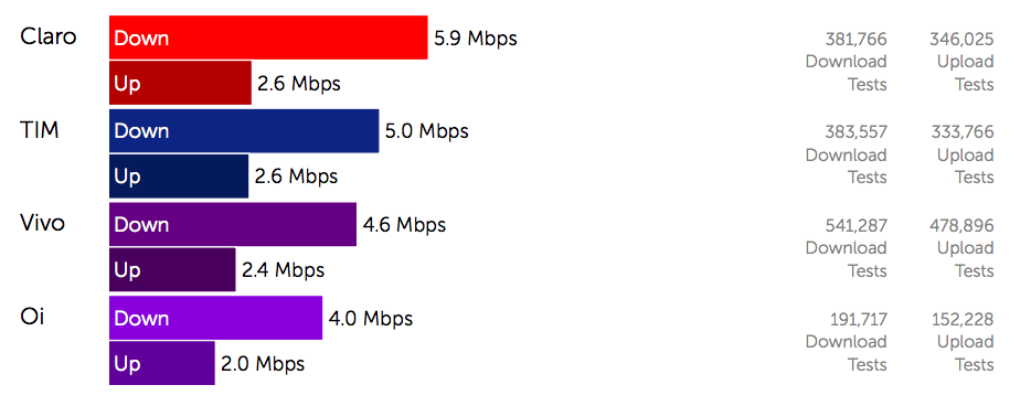 Claro delivers fastest overall download speed in a close
