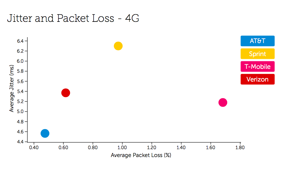 3 USA Jitter and Packet Loss - 4G
