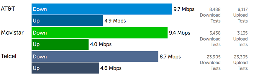 4 Mexico 4G Speed Test 2MB Download  / 1MB Upload.png