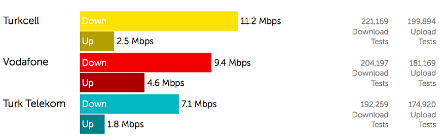 Turkcell delivers best 4G speeds, but Vodafone leads on