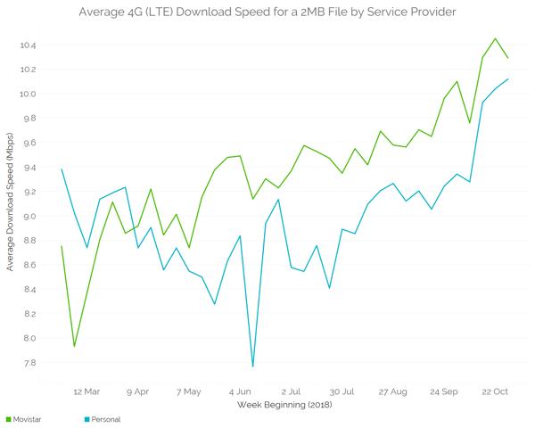 Argentina Average Download Speed 3