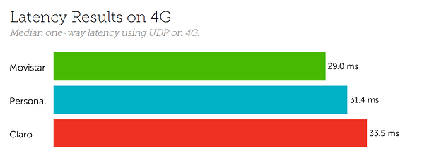 Argentina Latency 4G August 2020