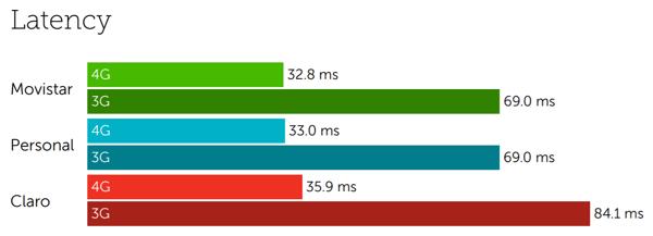 Argentina latency