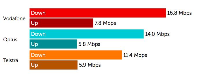 3G & 4G Speed Test 2MB Download  1MB Upload.png