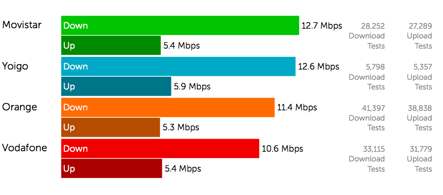 Spain\u0027s Movistar delivers fastest 4G speeds in tight race with