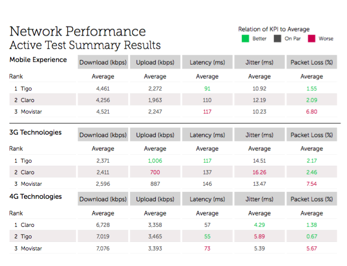 Network Performance Active Test Summary Results .png