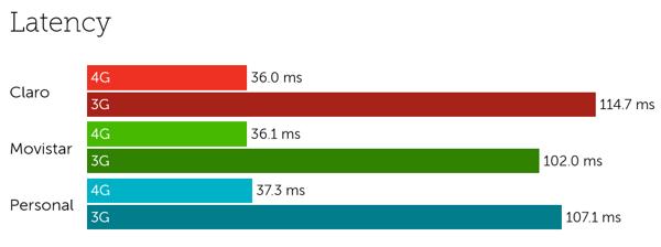 Argentina latency-1