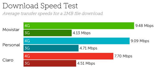 Argentina speeds-1