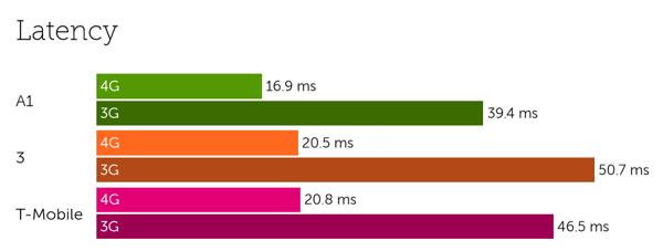 Austria latency