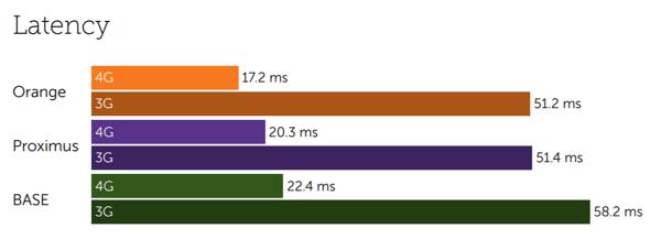 Belgium latency-1