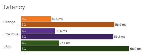 Belgium latency