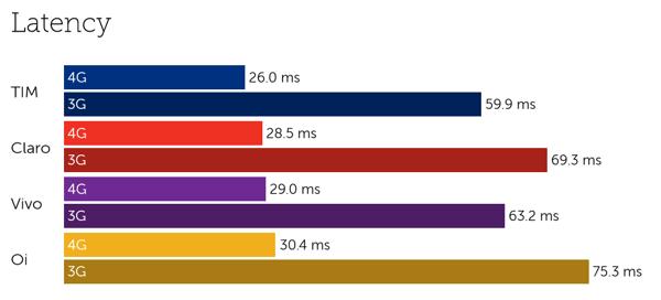 Brazil latency-1