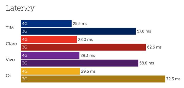 Brazil latency-2