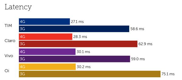 Brazil latency-3