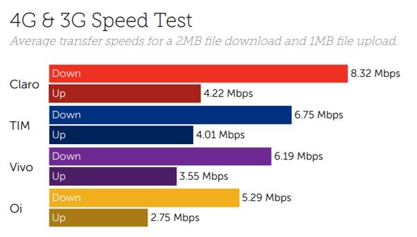 Brazil speed