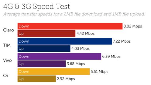 Brazil speeds