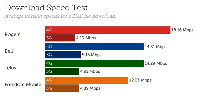 Canada Alberta speed