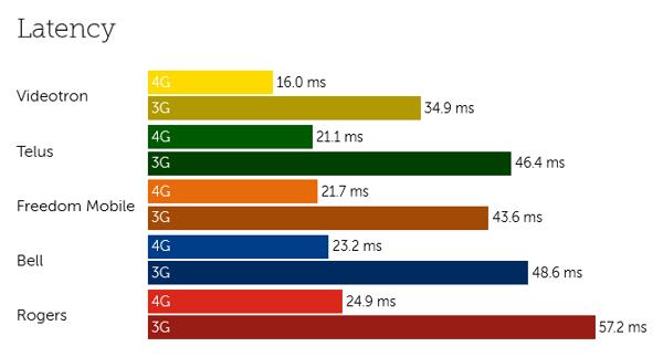 Canada latency-5