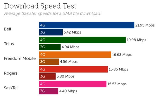 Canada speeds