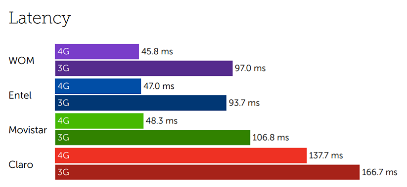 Chile latency