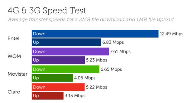 Chile speeds