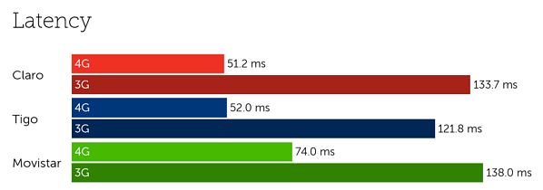 Colombia latency-1