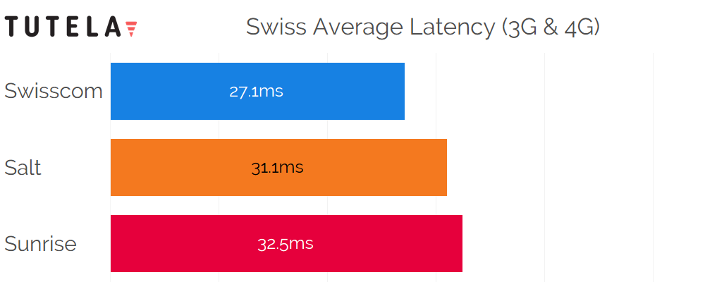 Dach Latency