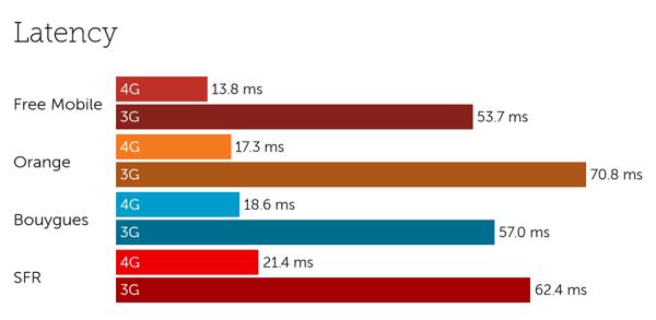 France latency-4