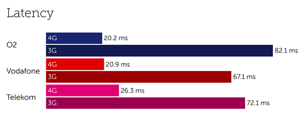 Germany latency-1