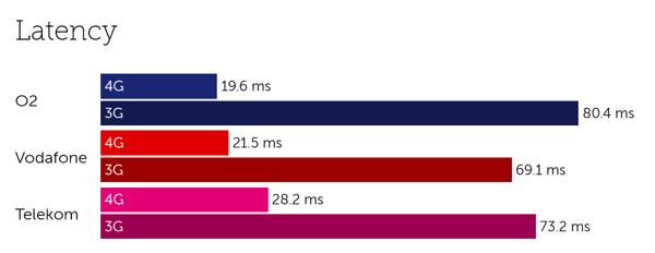 Germany latency-2