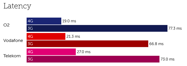 Germany latency-3