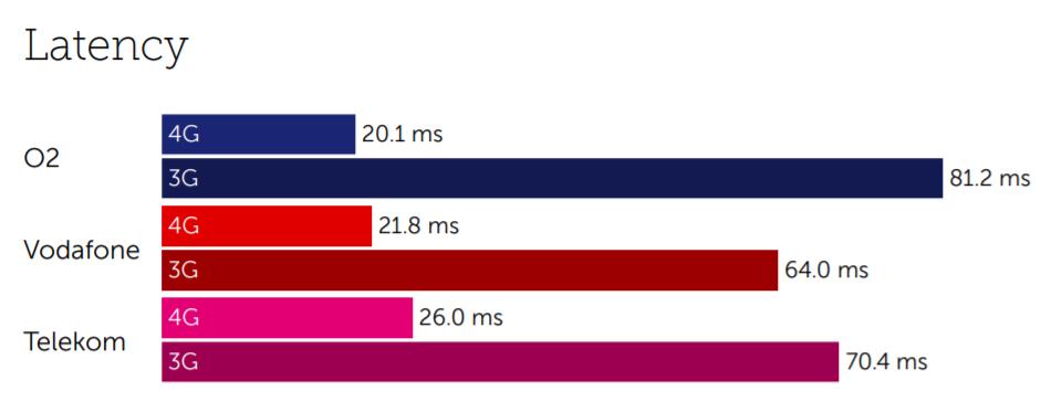 Germany latency