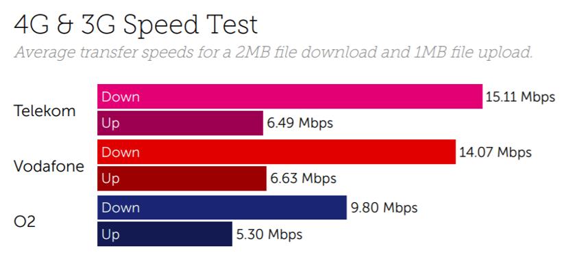 Germany speed