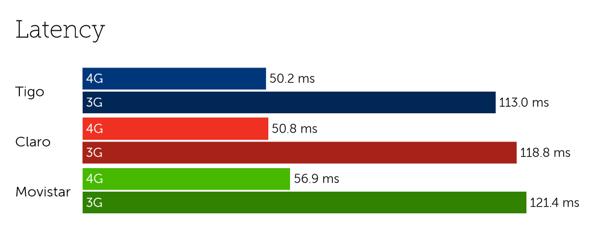 Guatemala latency-3