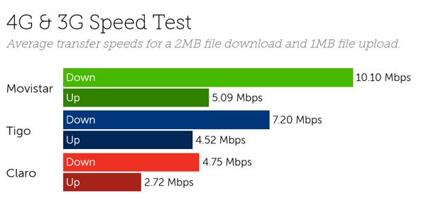 Guatemala speeds-1