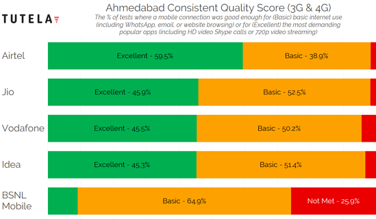 India Cities Consistent Quality (Ahmedabad)