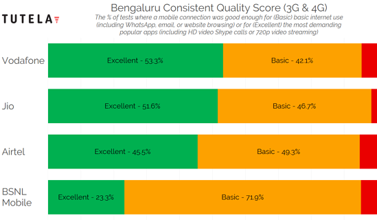 India Cities Consistent Quality (Bengaluru)