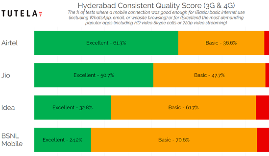 India Cities Consistent Quality (Hyderabad)