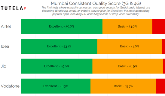 India Cities Consistent Quality (Mumbai)