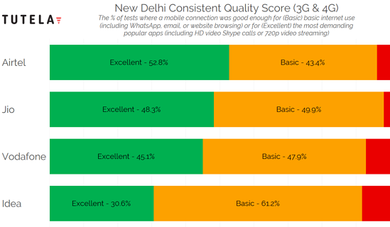India Cities Consistent Quality (New Delhi)