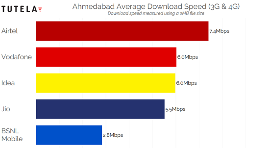 India Cities Download Speed (Ahmedabad)