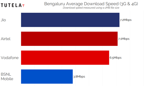 India Cities Download Speed (Bengaluru)
