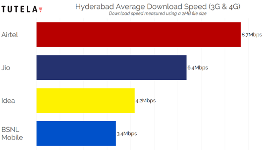 India Cities Download Speed (Hyderabad)