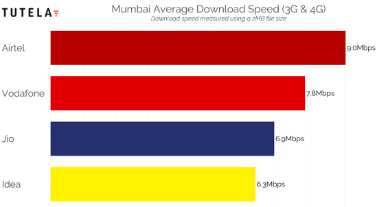 India Cities Download Speed (Mumbai)