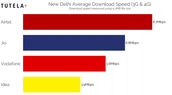 India Cities Download Speed (New Delhi)