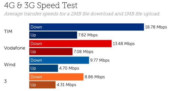 Italy speeds