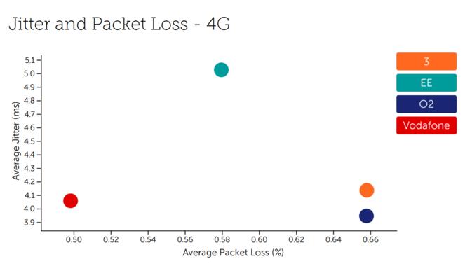 Jitter and packet loss UK