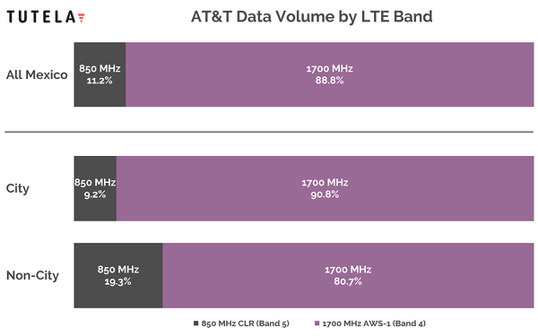 Mexico AT&T Spectrum Chart